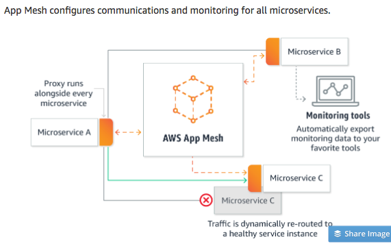 AWS_App_Mesh_-_Monitor_and_Control_Microservices_-_Amazon_Web_Services
