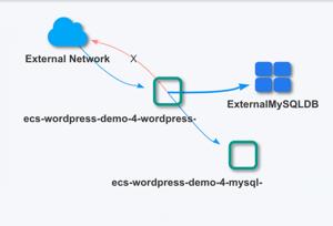 ExternalMySQL