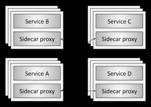 Service_Mesh-300x213