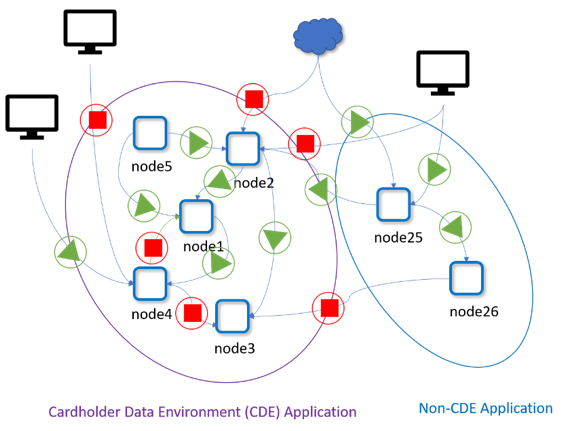 pci-containers