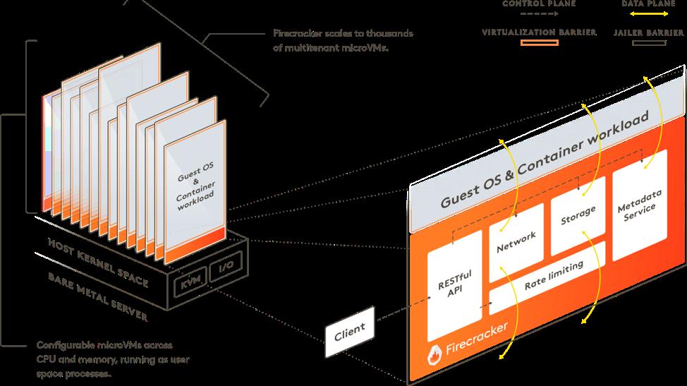 How Serverless Functions Work – Using AWS Lambda as an Example