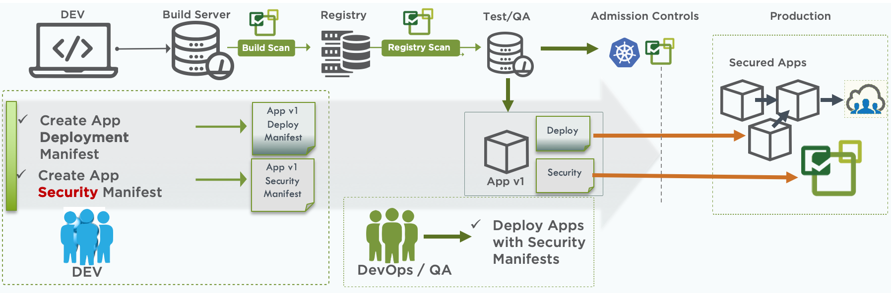 How to Create 'Security Policy as Code' to Automate Application Security Policies in the CI/CD Pipeline