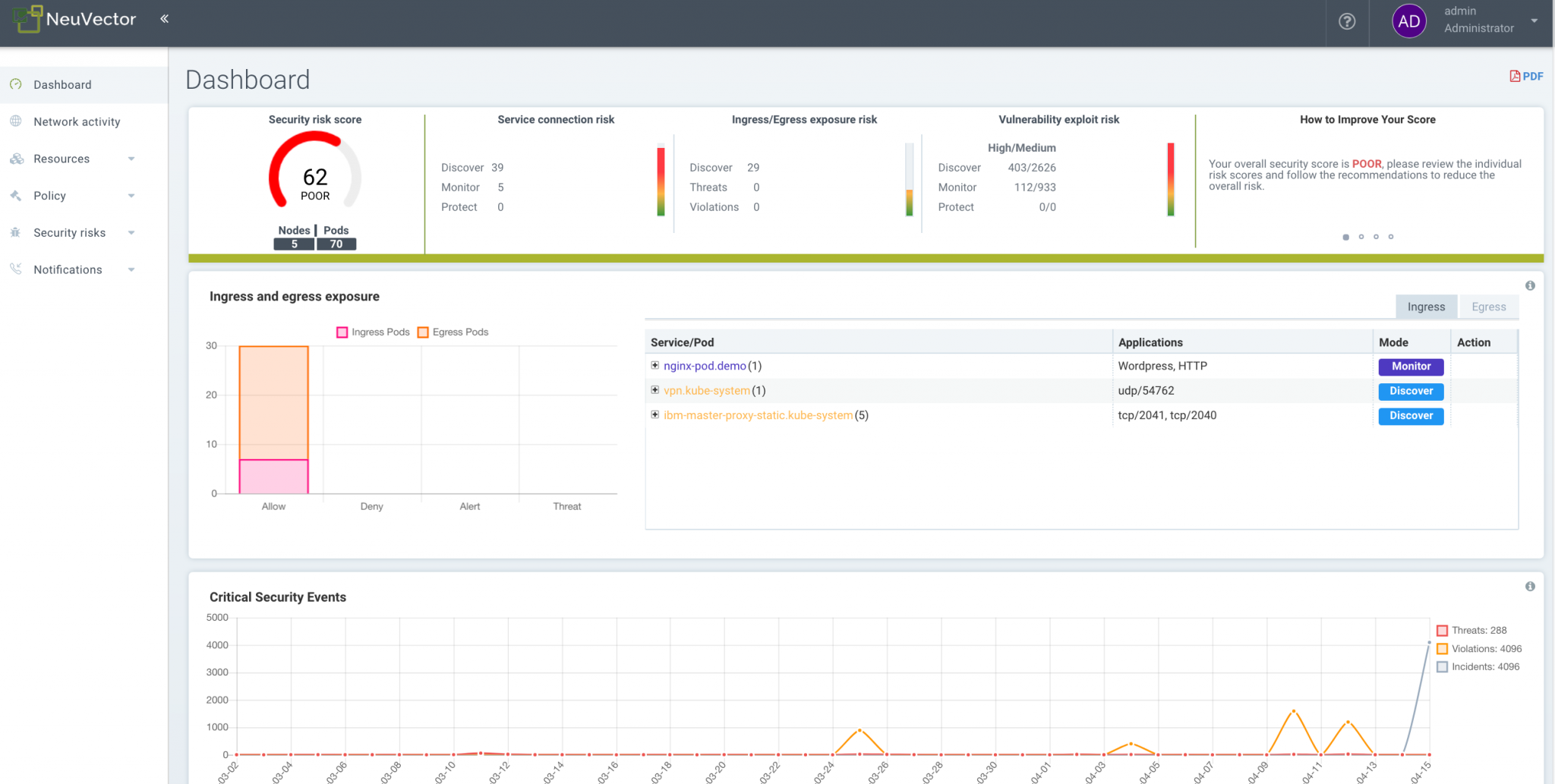 NeuVector Announces New Container Risk Reports for Vulnerability Exploits, External Attacks, and East-West Connections