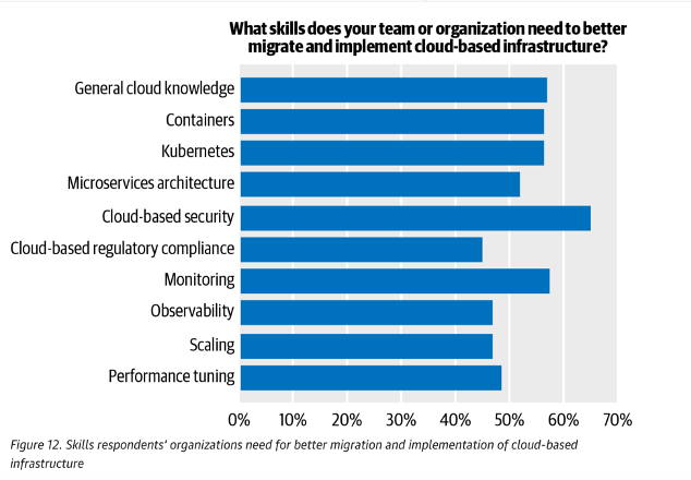 O'Reilly Survey shows cloud adoption is on the rise and cloud security is top of mind. What's your plan?
