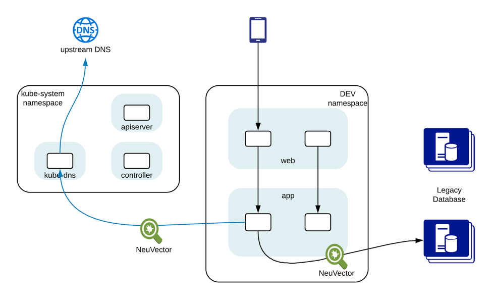 How to Enforce Egress Container Security Policies in Kubernetes, OpenShift, and Istio