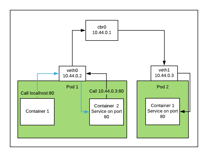 How Kubernetes Networking Works – Under the Hood